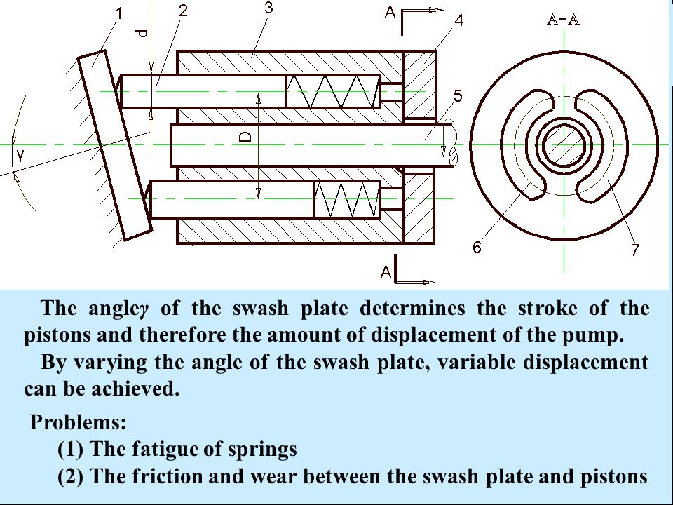 The angleγ of the swash plate determines the stroke of the pistons and therefore the amount of displacement of the pump.