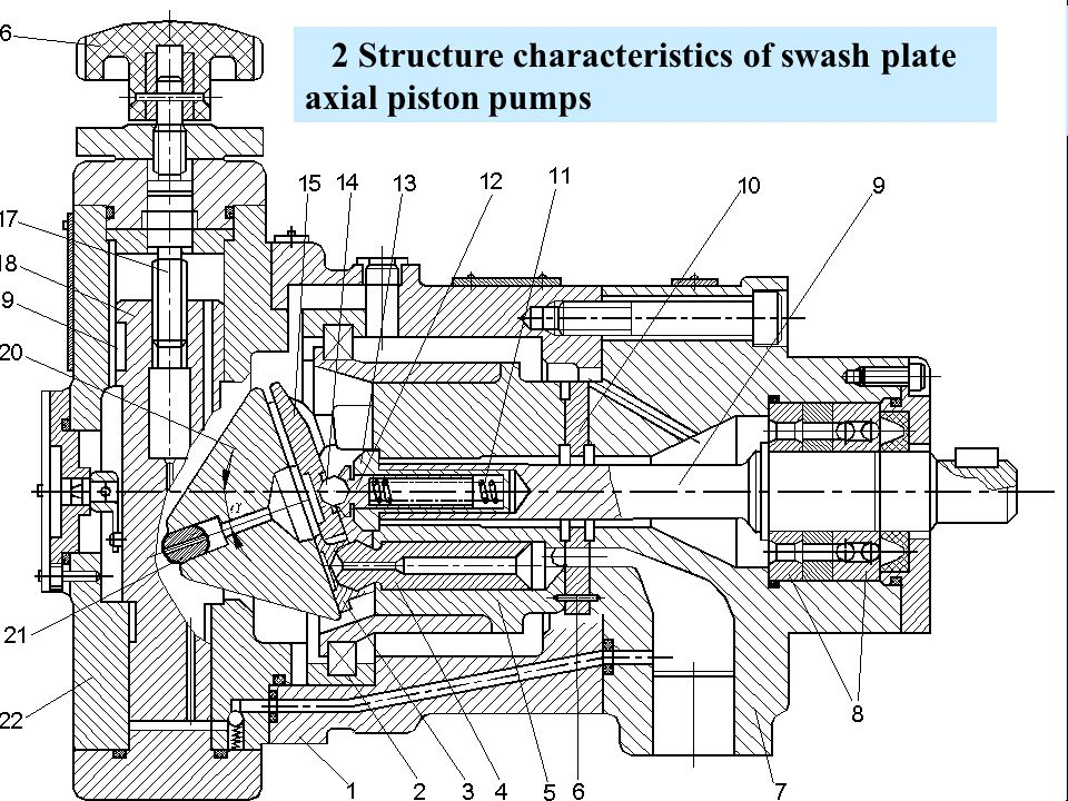 2 Structure characteristics of swash plate axial piston pumps