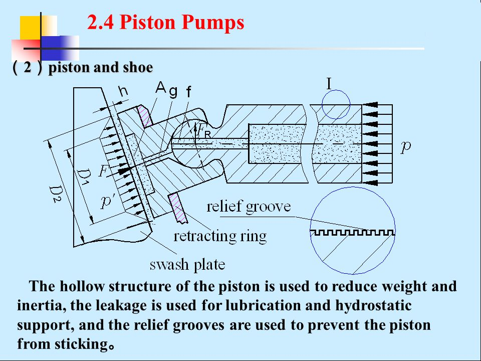 2.4 Piston Pumps (2)piston and shoe