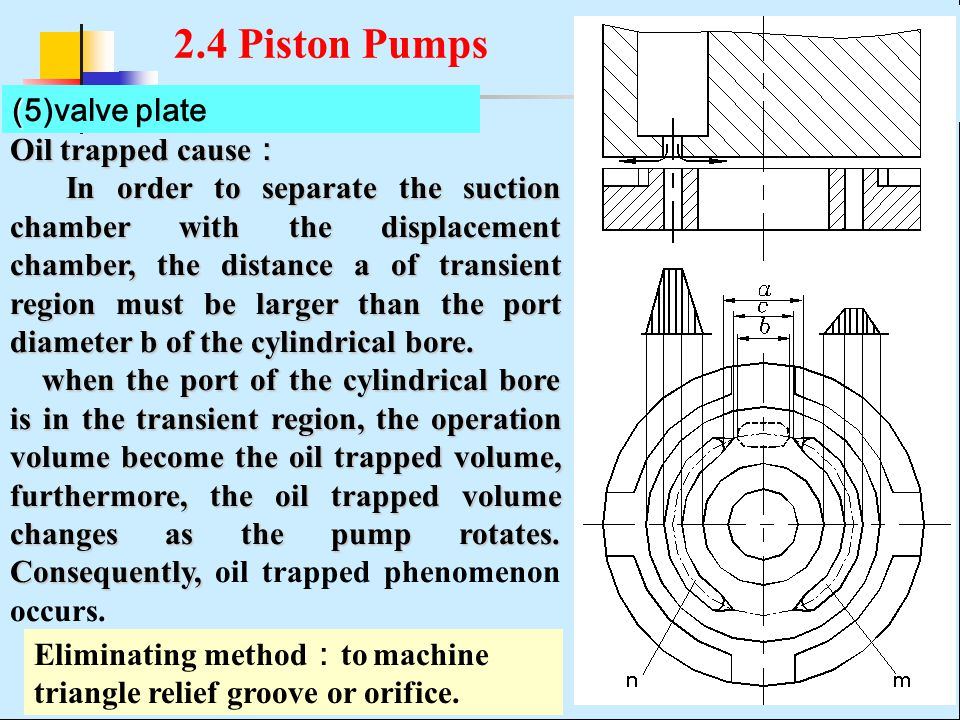 2.4 Piston Pumps (5)valve plate Oil trapped cause: