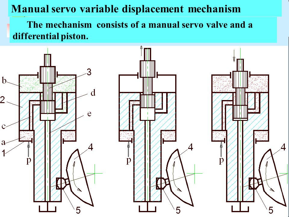 Manual servo variable displacement mechanism