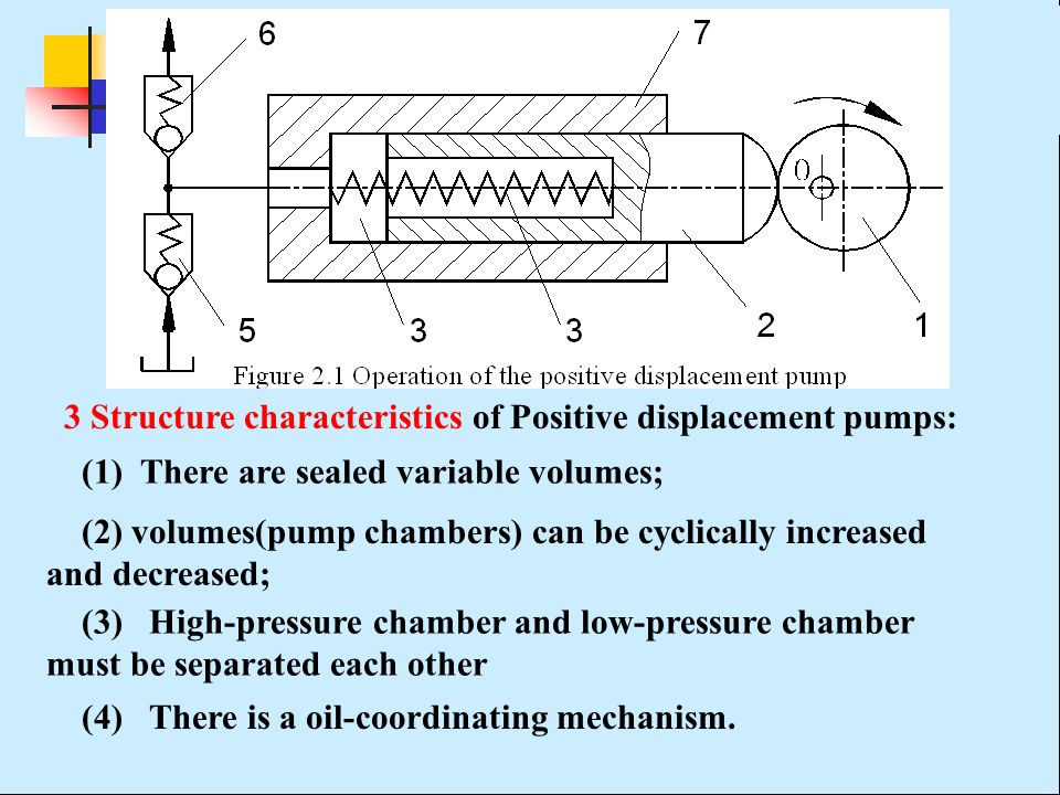 3 Structure characteristics of Positive displacement pumps:
