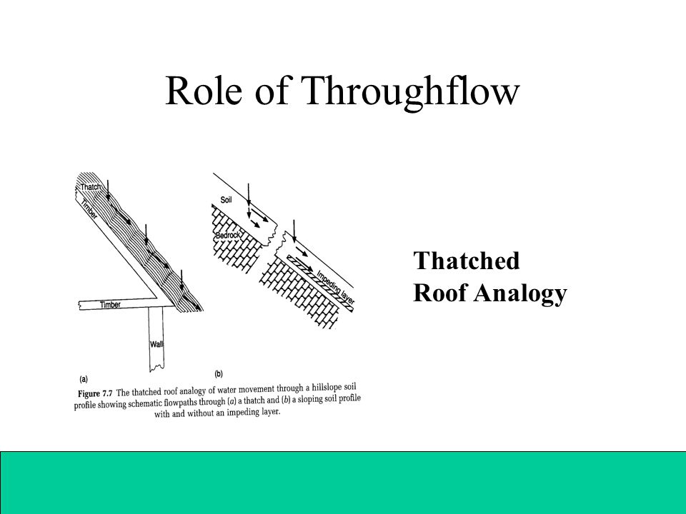 Role of Throughflow Thatched Roof Analogy