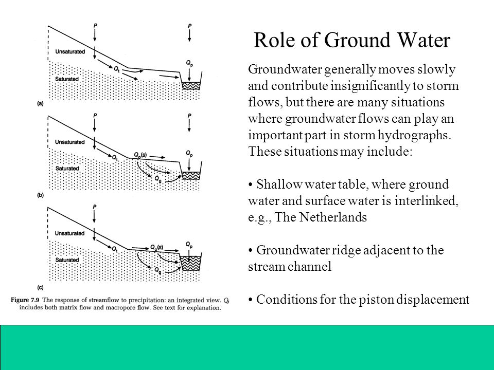 Role of Ground Water