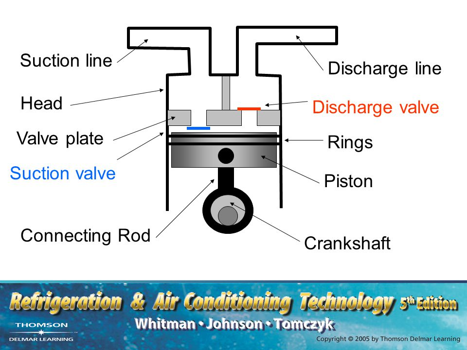 Suction line Discharge line. Head. Discharge valve. Valve plate. Rings. Suction valve. Piston.