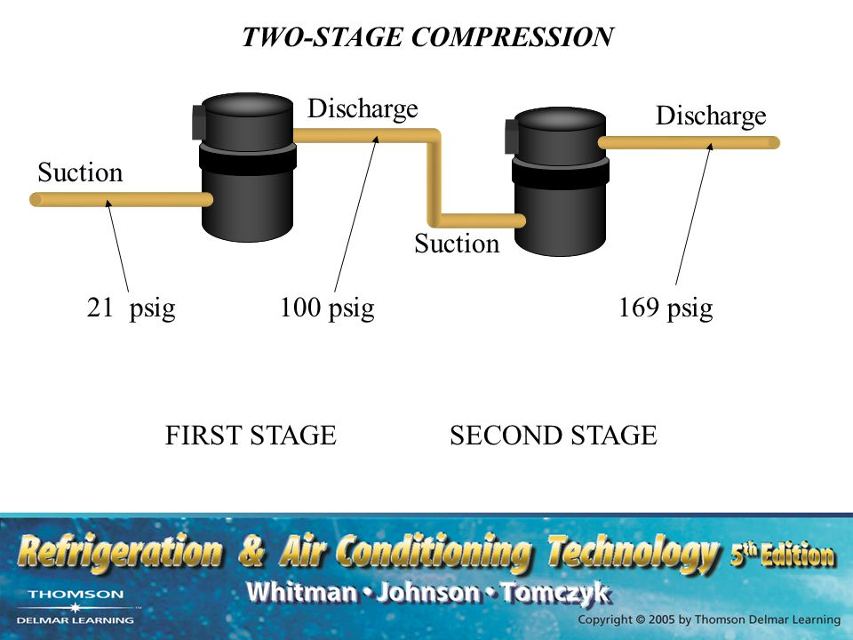 TWO-STAGE COMPRESSION