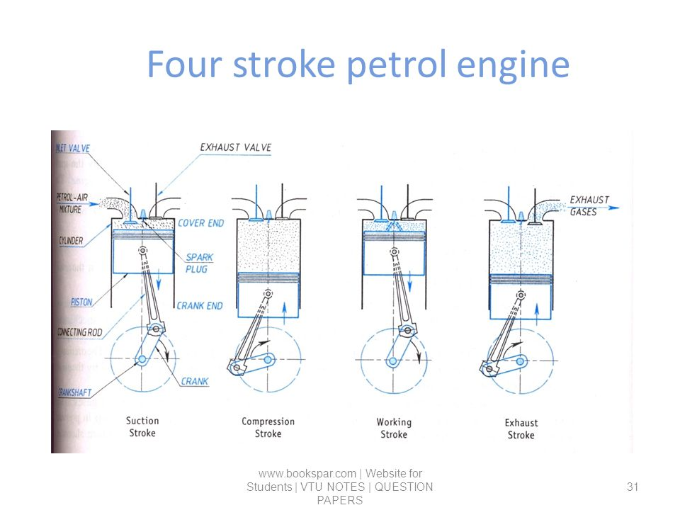 four stroke petrol engine essay To understand the differences between a two stroke and four stroke engines, we need to know how the four stroke engine works in four stroke engine there are four stages: intake: the piston travels down the cylinder while the intake valve is opened to allow a mixture of fuel and air to enter the combustion chamber.