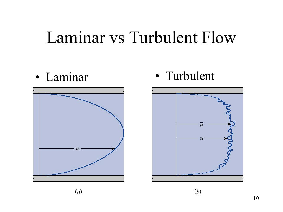 Laminar vs Turbulent Flow