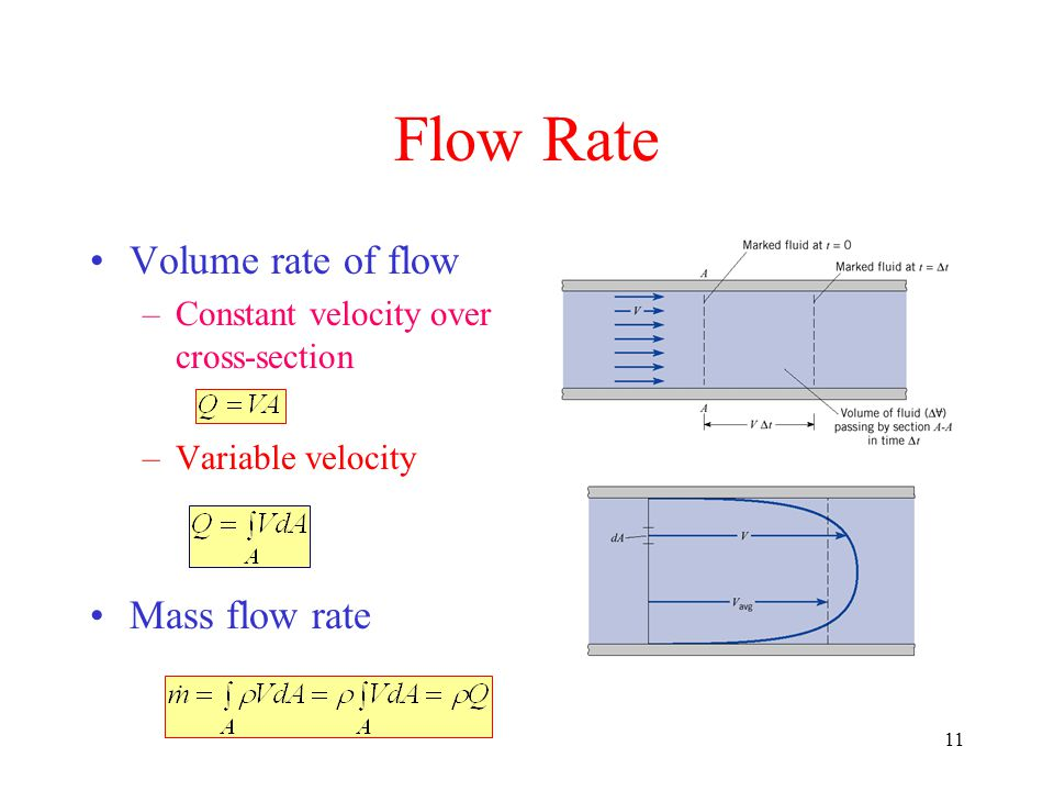 Flow Rate Volume rate of flow Mass flow rate