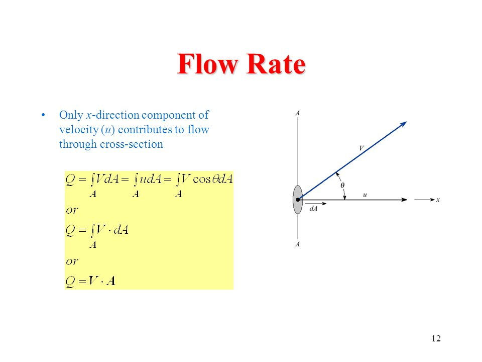 Flow Rate Only x-direction component of velocity (u) contributes to flow through cross-section