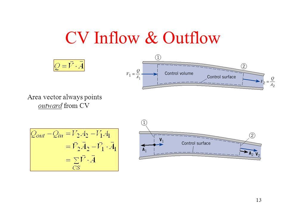 CV Inflow & Outflow Area vector always points outward from CV