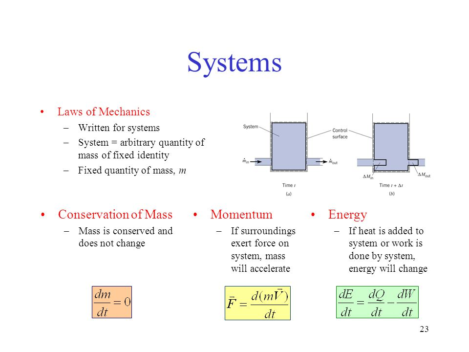 Systems Conservation of Mass Momentum Energy Laws of Mechanics