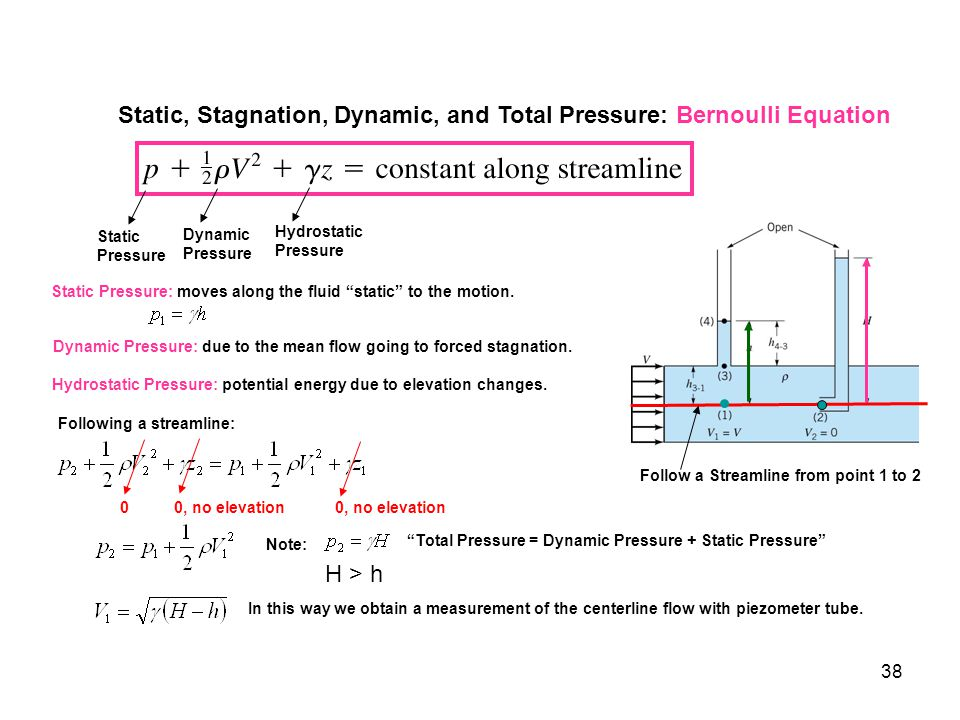 Static, Stagnation, Dynamic, and Total Pressure: Bernoulli Equation