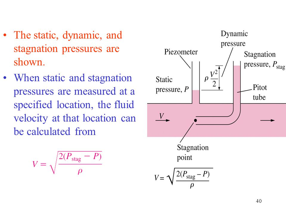 The static, dynamic, and stagnation pressures are shown.