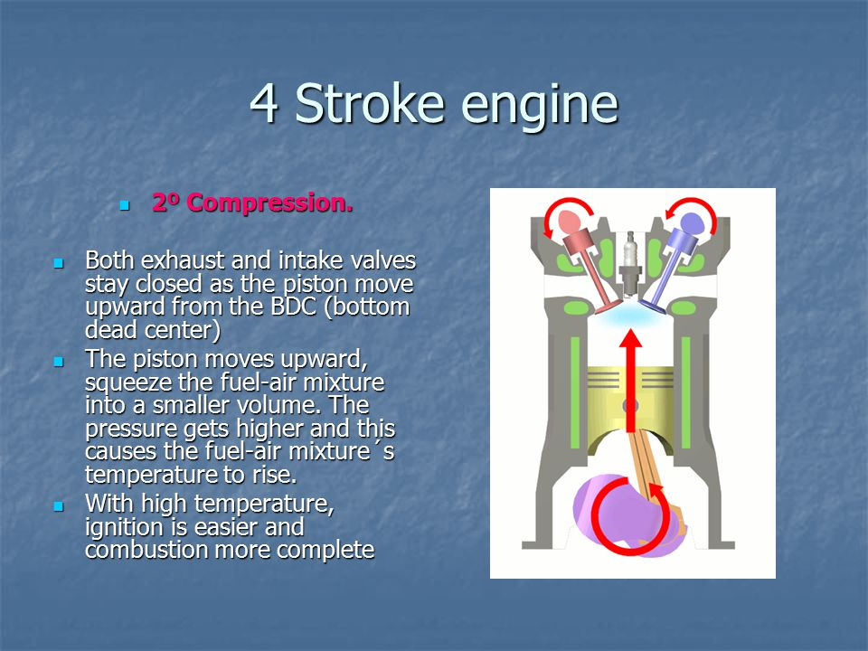4 Stroke engine 2º Compression.