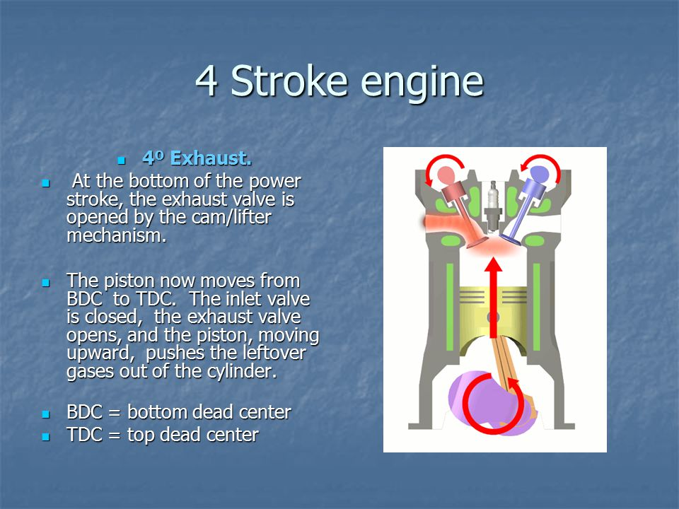 4 Stroke engine 4º Exhaust.