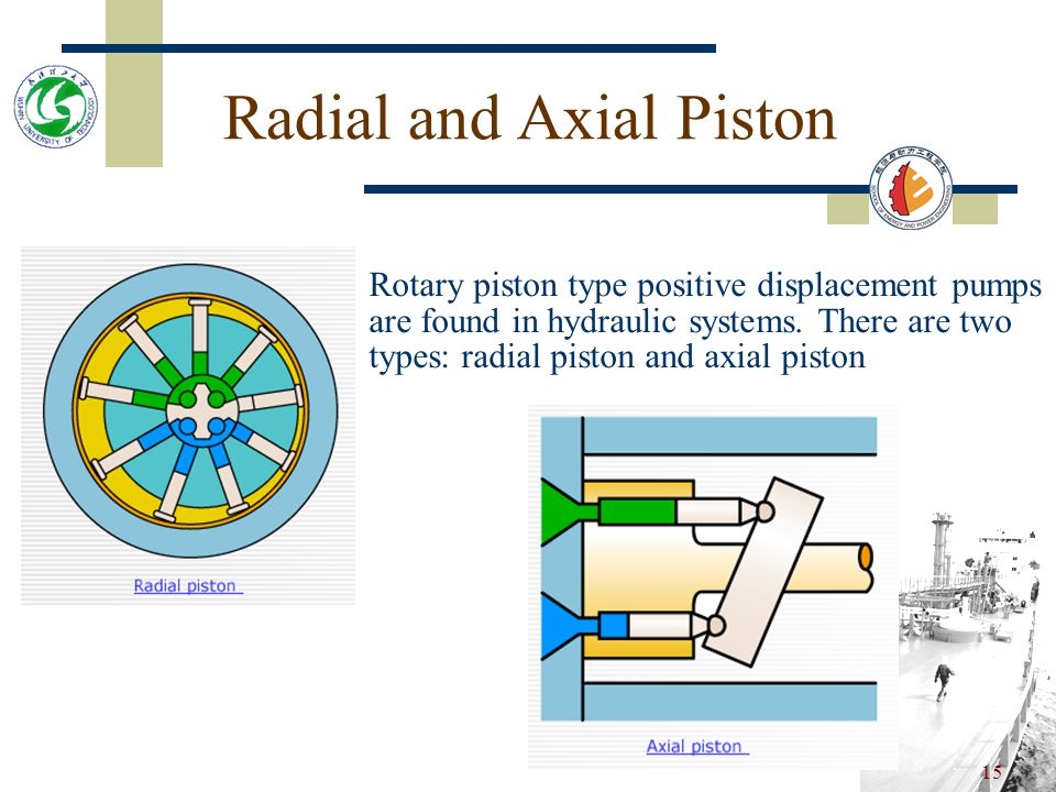 Radial and Axial Piston