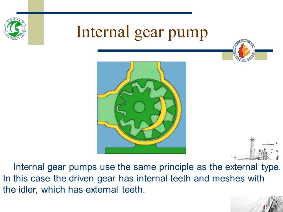 Internal gear pump Internal gear pumps use the same principle as the external type. In this case the driven gear has internal teeth and meshes with.