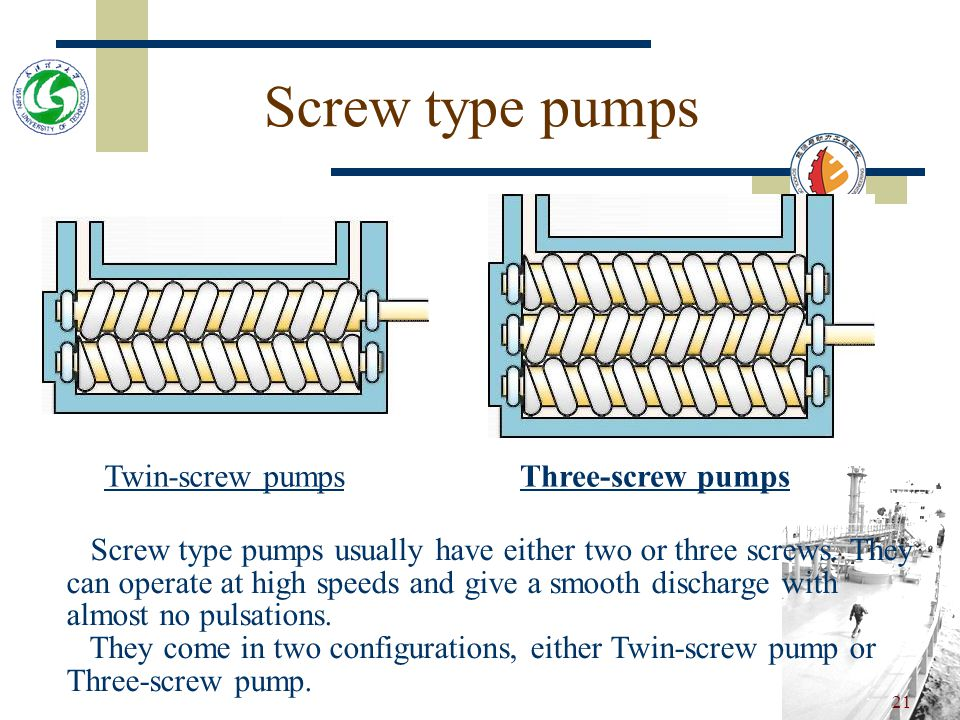 Screw type pumps Twin-screw pumps Three-screw pumps