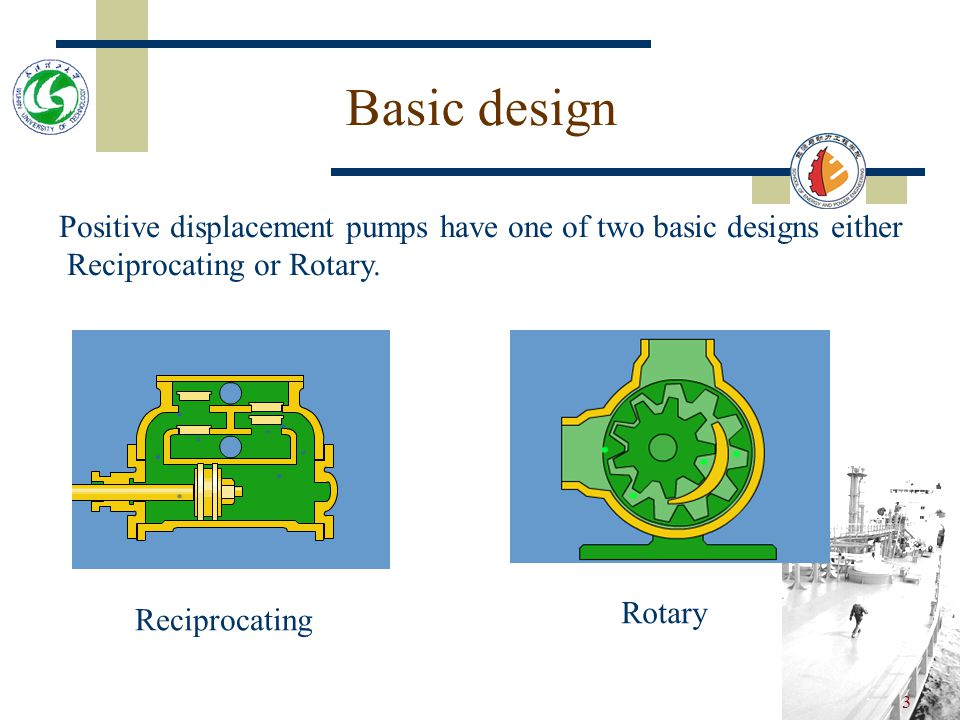 Basic design Positive displacement pumps have one of two basic designs either. Reciprocating or Rotary.