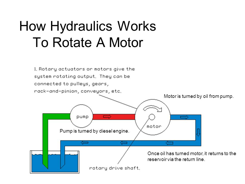 American piledriving equipment ppt download for How does motor oil work