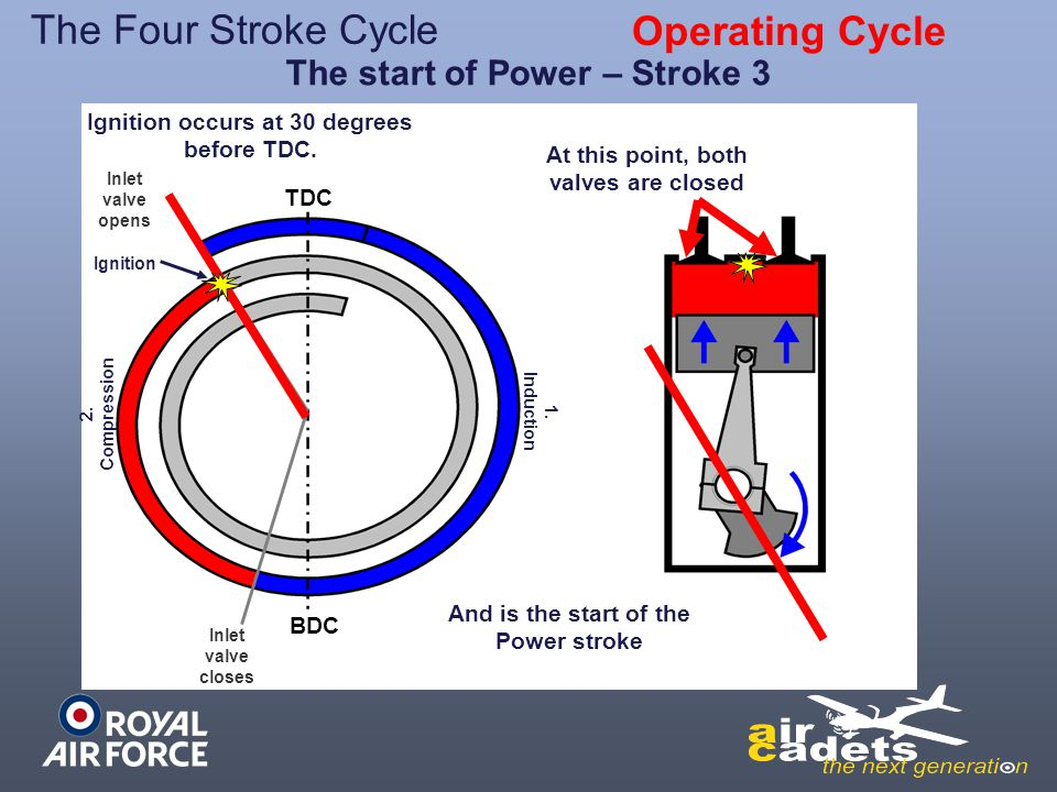The Four Stroke Cycle Operating Cycle The start of Power – Stroke 3
