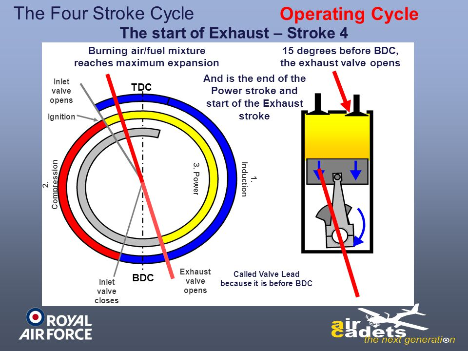 The Four Stroke Cycle Operating Cycle The start of Exhaust – Stroke 4