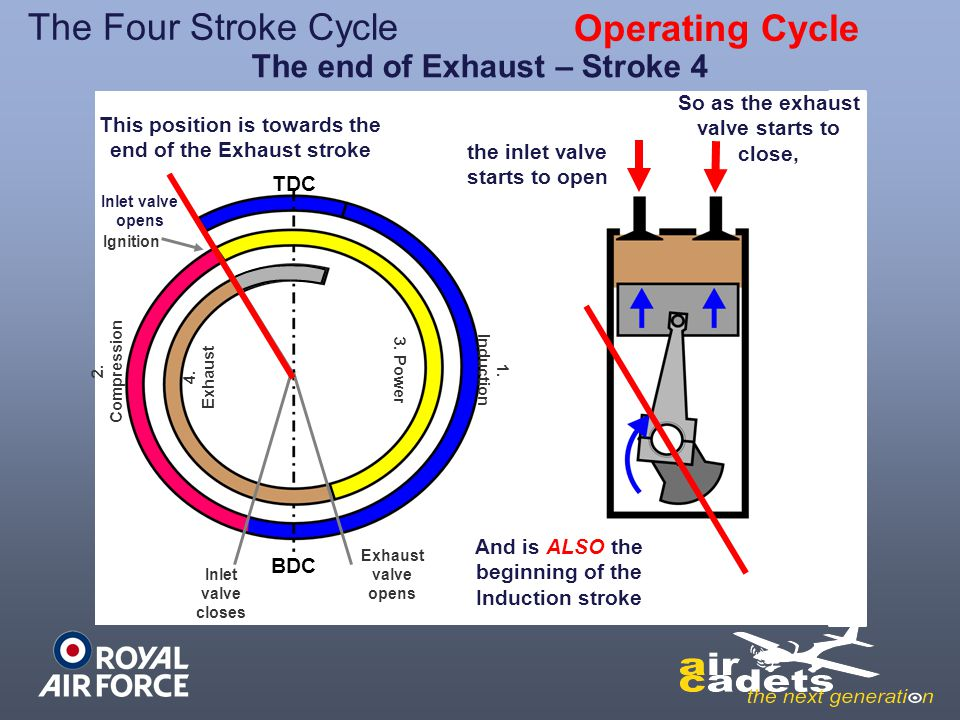 The end of Exhaust – Stroke 4