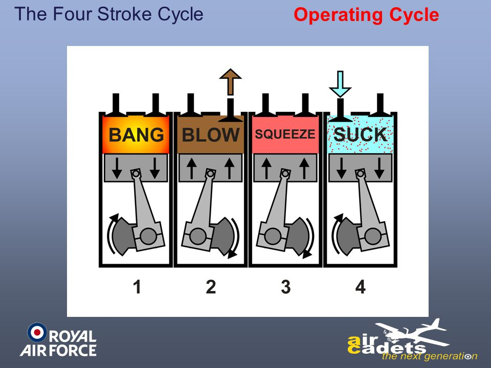The Four Stroke Cycle Operating Cycle