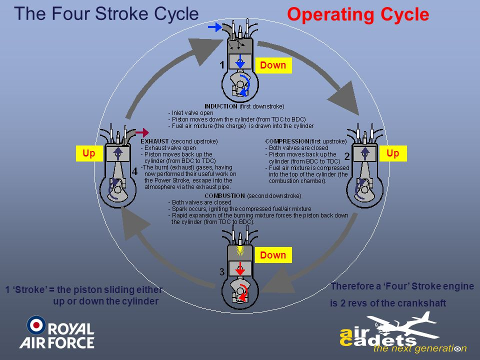The Four Stroke Cycle Operating Cycle Down Up Up Down