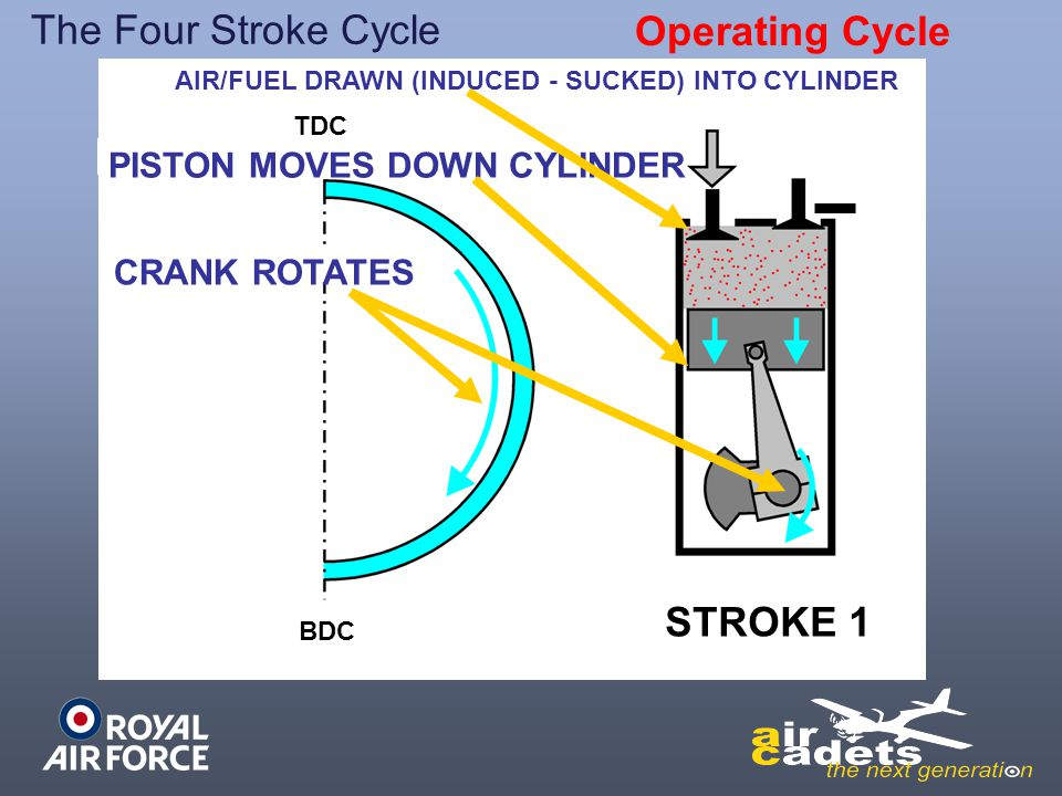 The Four Stroke Cycle Operating Cycle STROKE 1