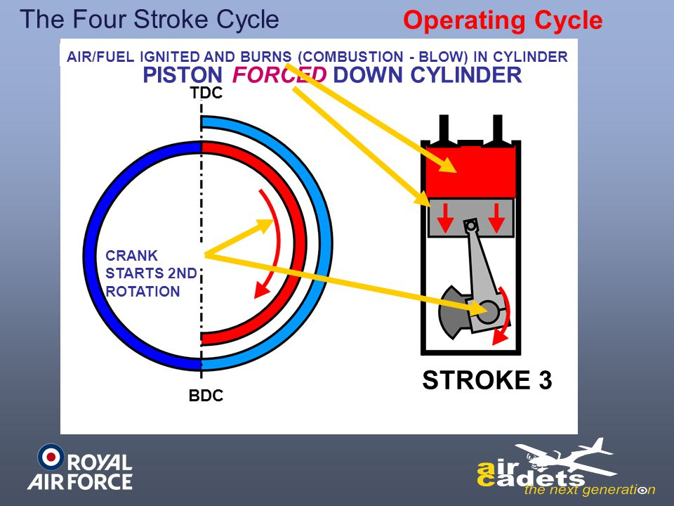 The Four Stroke Cycle Operating Cycle STROKE 3