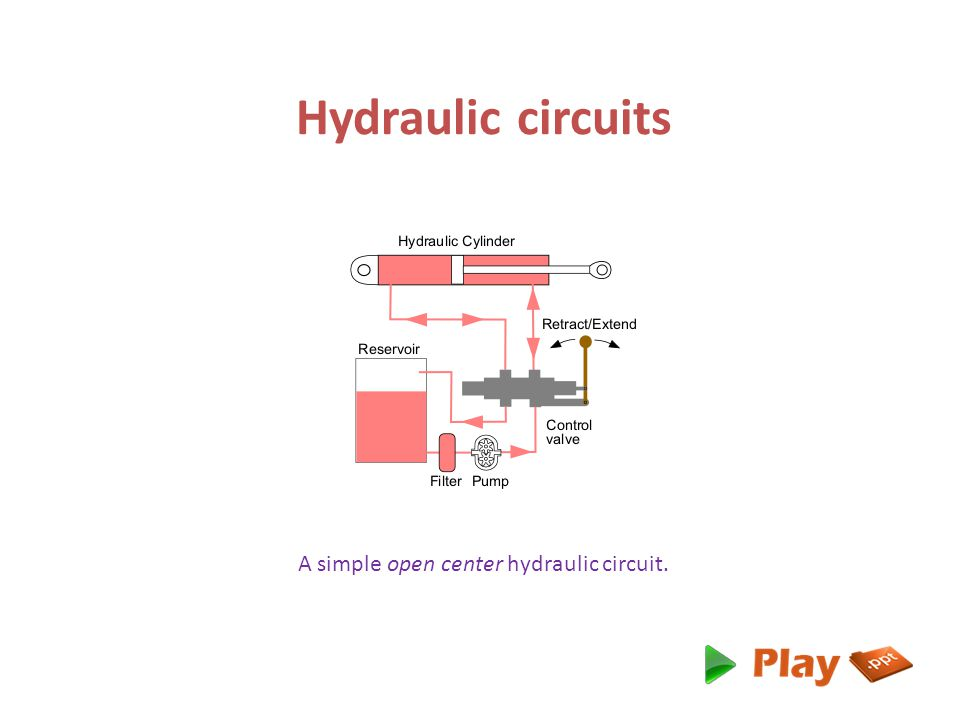 Hydraulic circuits A simple open center hydraulic circuit.