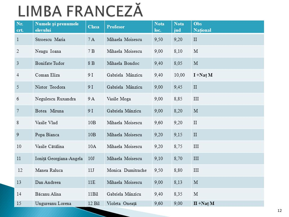 LIMBA FRANCEZĂ Nr. crt. Numele și prenumele elevului Clasa Profesor