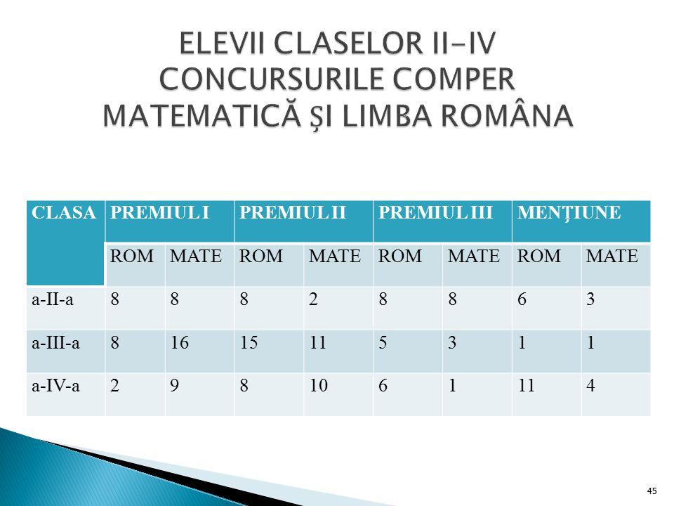 ELEVII CLASELOR II-IV CONCURSURILE COMPER MATEMATICĂ ȘI LIMBA ROMÂNA