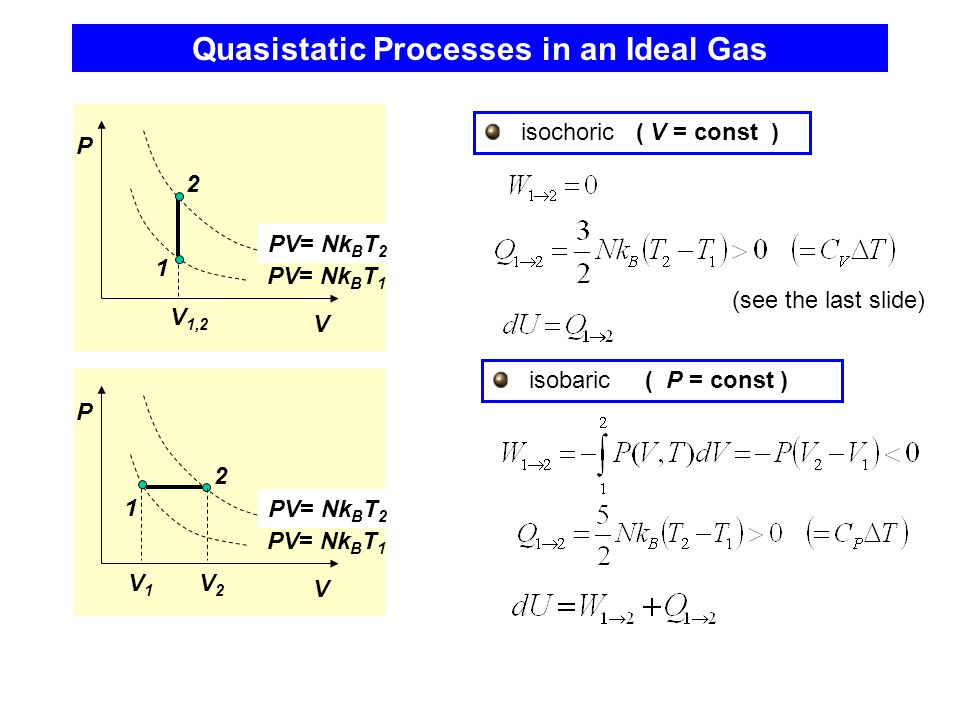 Quasistatic Processes in an Ideal Gas