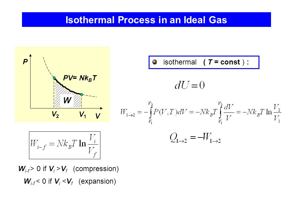 Isothermal Process in an Ideal Gas