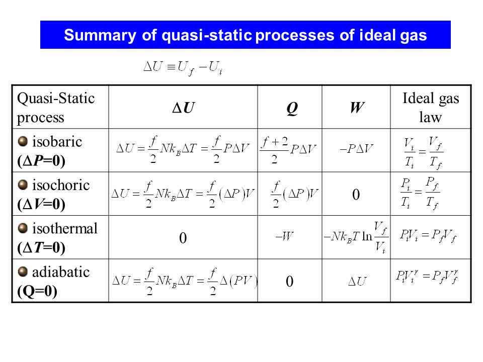 Summary of quasi-static processes of ideal gas
