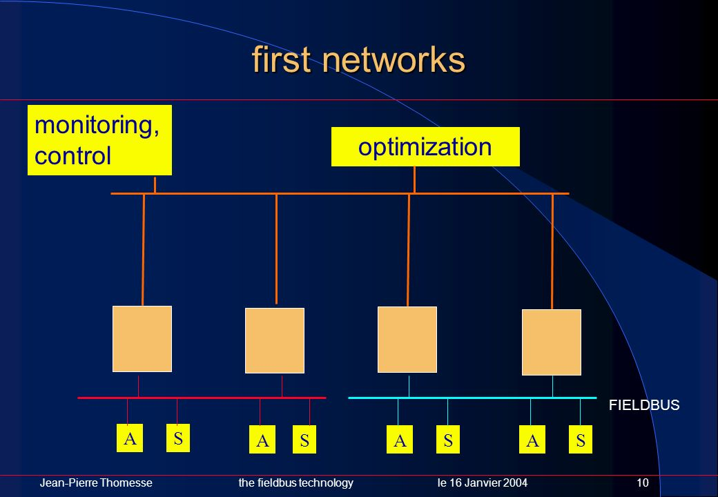 first networks monitoring, control optimization A S A S A S A S