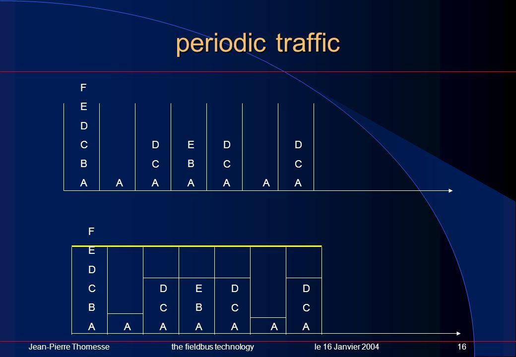 periodic traffic F E D C B A F E D C B A