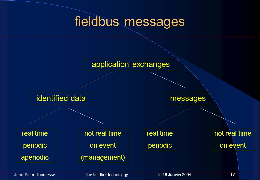 application exchanges