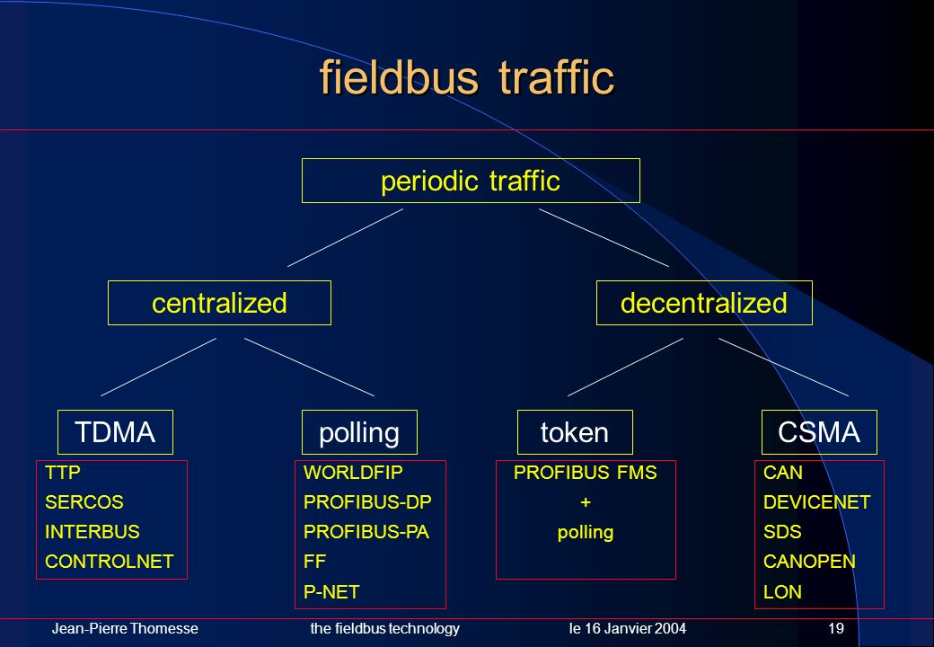 fieldbus traffic periodic traffic centralized decentralized TDMA