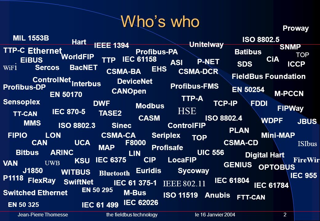 Who's who HSE Ethernet IEEE 802.11 Proway MIL 1553B ISO 8802.5 Hart