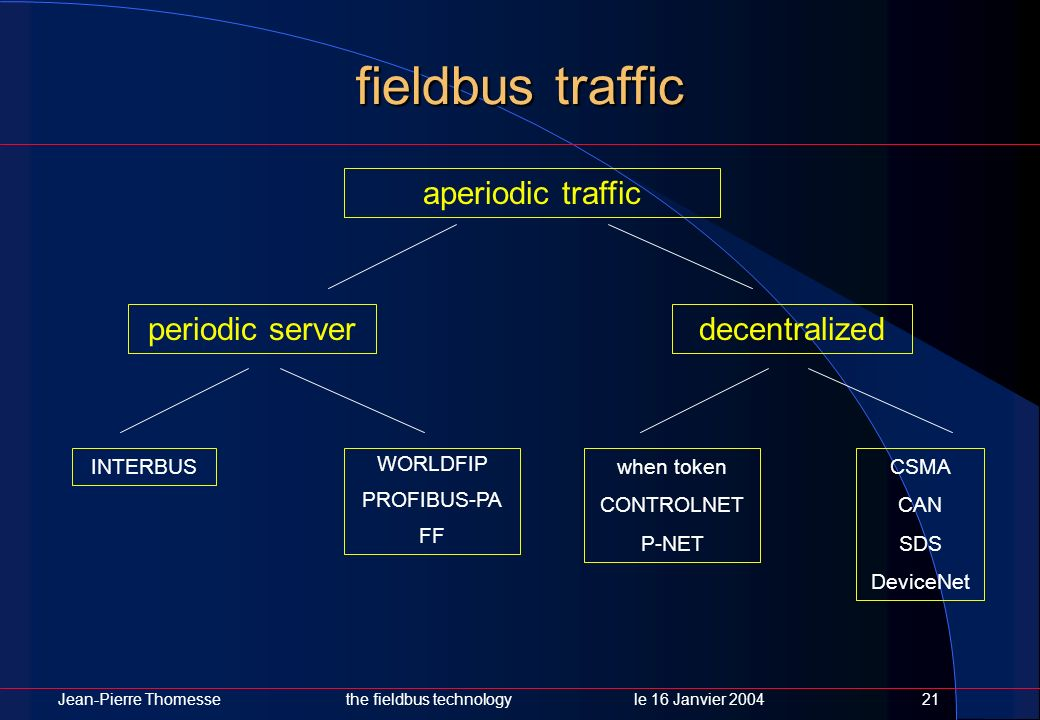 fieldbus traffic aperiodic traffic periodic server decentralized