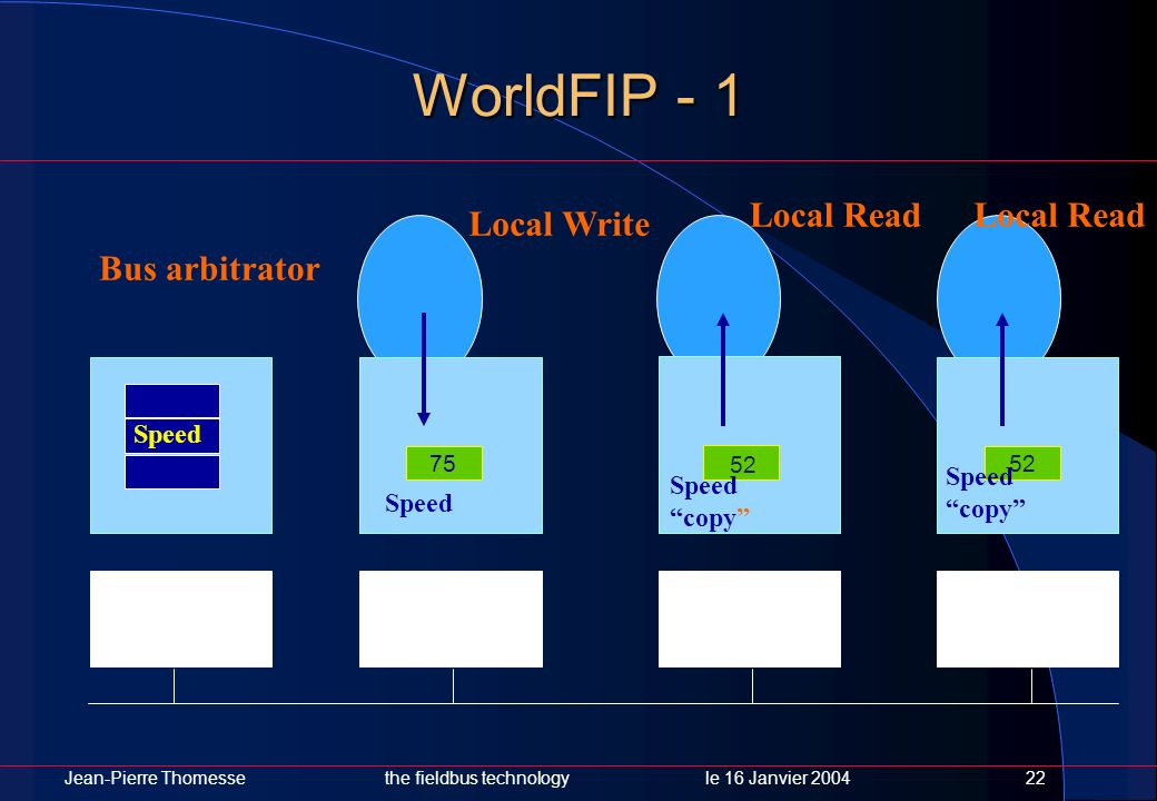 WorldFIP - 1 Local Read Local Read Local Write Bus arbitrator Speed