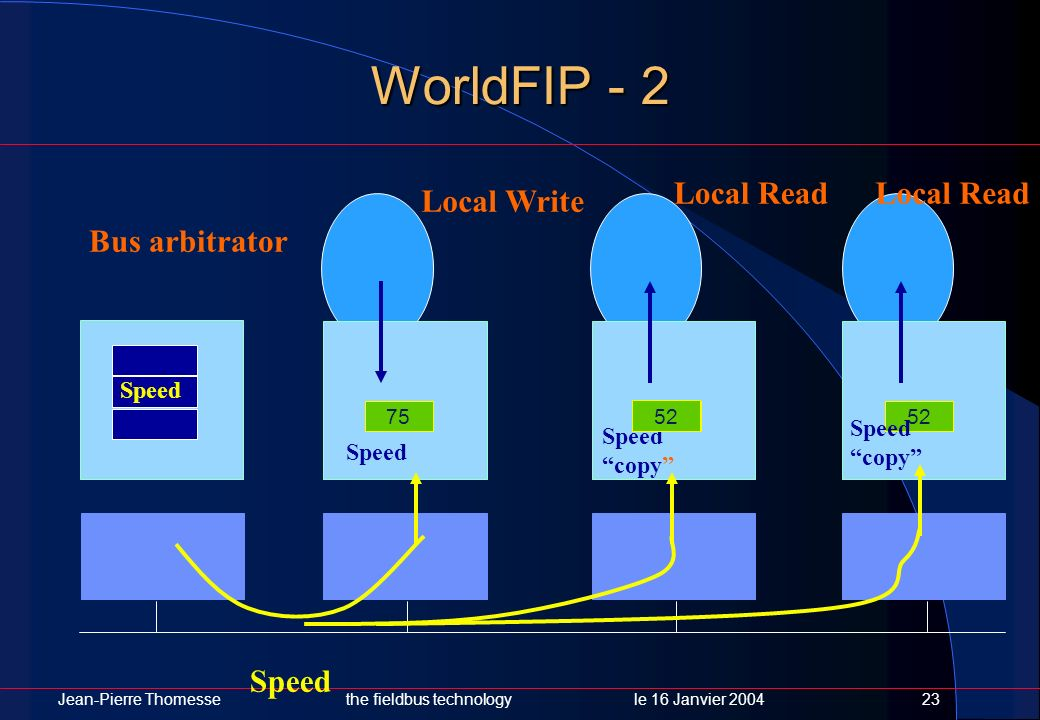 WorldFIP - 2 Local Read Local Read Local Write Bus arbitrator Speed