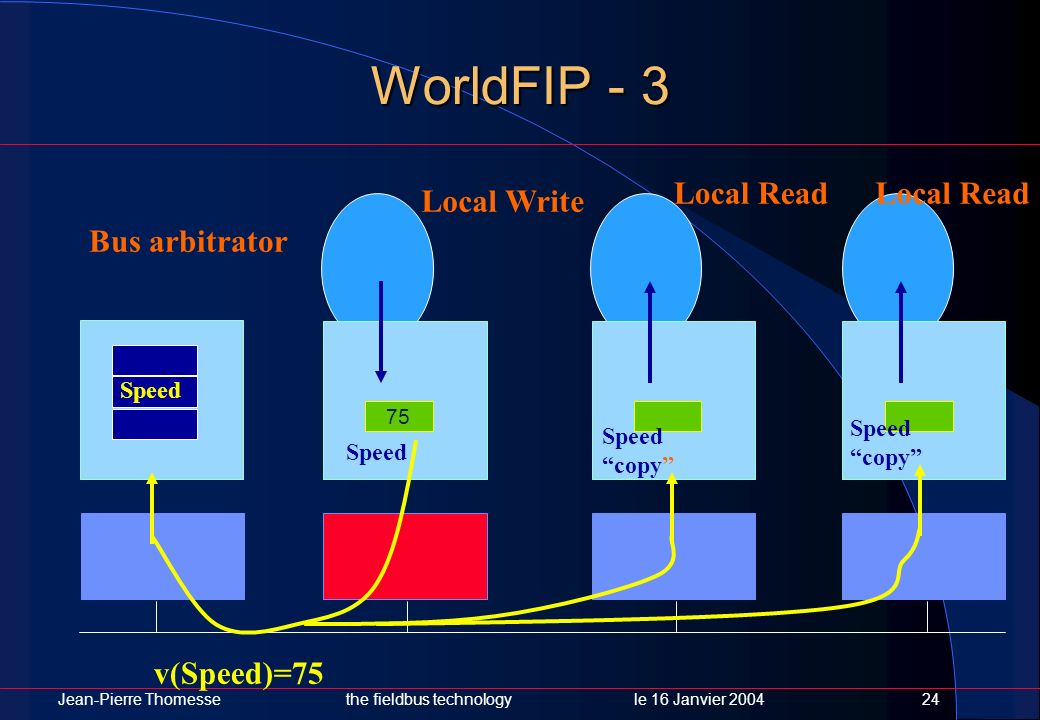WorldFIP - 3 Local Read Local Read Local Write Bus arbitrator