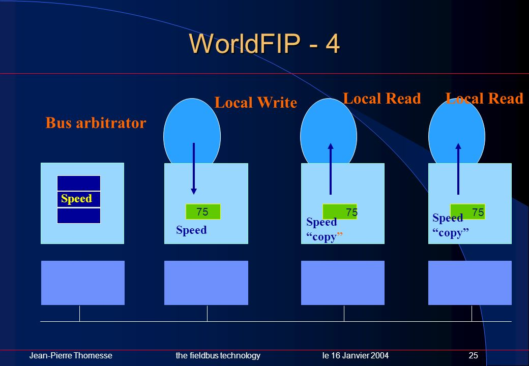 WorldFIP - 4 Local Read Local Read Local Write Bus arbitrator Speed