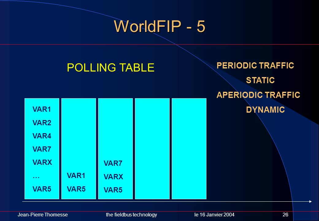 WorldFIP - 5 POLLING TABLE PERIODIC TRAFFIC STATIC APERIODIC TRAFFIC