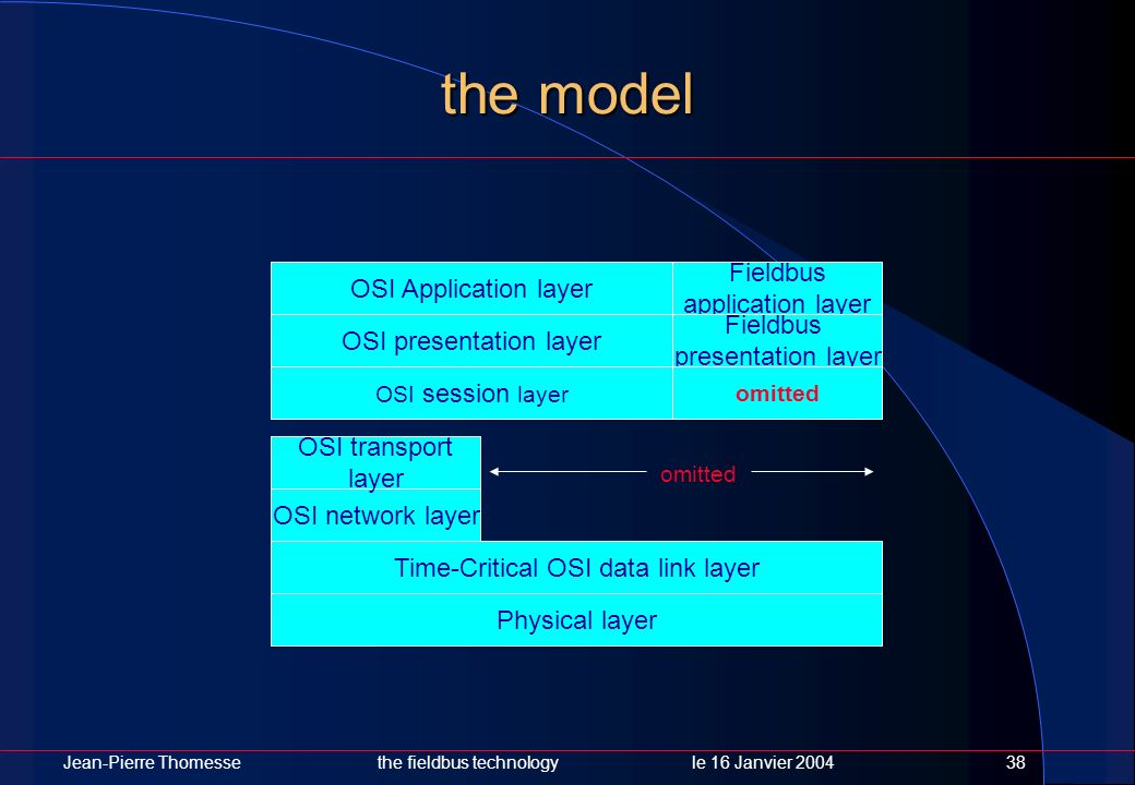 the model Fieldbus OSI Application layer application layer Fieldbus